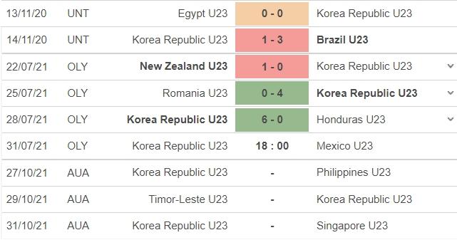 Nhận định U23 Hàn Quốc vs U23 Mexico, 18h00 ngày 31/07: Tứ kết môn bóng đá nam Olympic 6