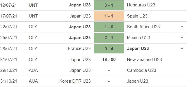 Nhận định U23 Nhật Bản vs U23 New Zealand, 16h00 ngày 31/07: Tứ kết môn bóng đá nam Olympic 5