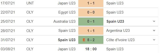 Dự đoán Tây Ban Nha vs Nhật Bản, nhận định trận đấu, 18h00 ngày 03/08: Bóng đá nam Olympic 6