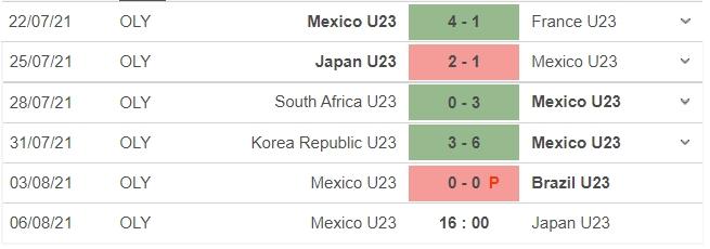 Dự đoán Mexico vs Nhật Bản, nhận định trận đấu, 16h00 ngày 06/08: Bóng đá nam Olympic 6
