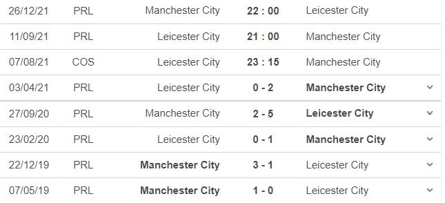 Nhận định Leicester City vs Man City, 23h15 ngày 07/08: Đặt hy vọng vào Bầy Cáo 8