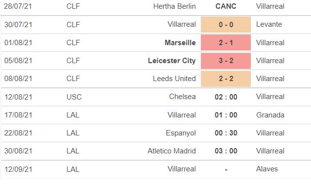 Dự đoán Chelsea vs Villarreal, nhận định trận đấu, 02h00 ngày 12/08: Siêu cúp châu Âu  7