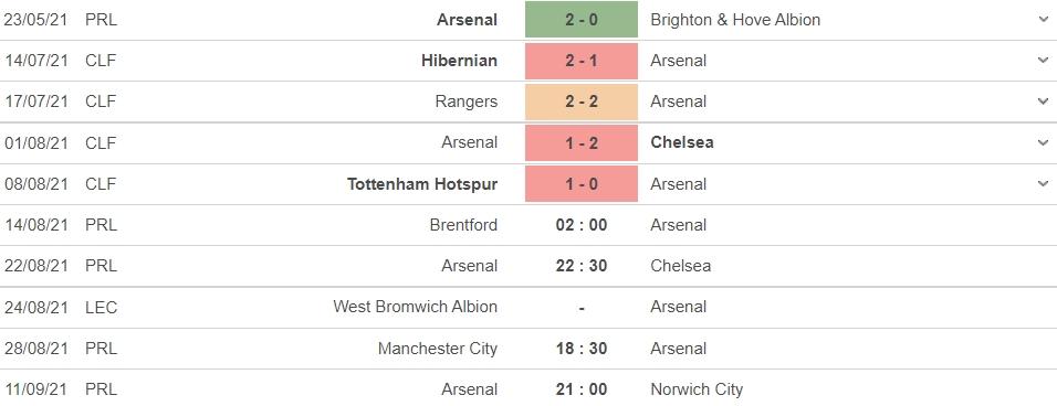 Nhận định Brentford vs Arsenal, 02h00 ngày 14/08: Pháo xịt đầu mùa? 6