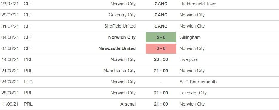 Nhận định Norwich City vs Liverpool, 23h30 ngày 14/08: Con mồi ưa thích 4