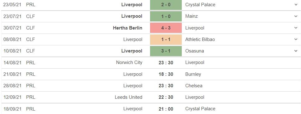 Nhận định Norwich City vs Liverpool, 23h30 ngày 14/08: Con mồi ưa thích 5