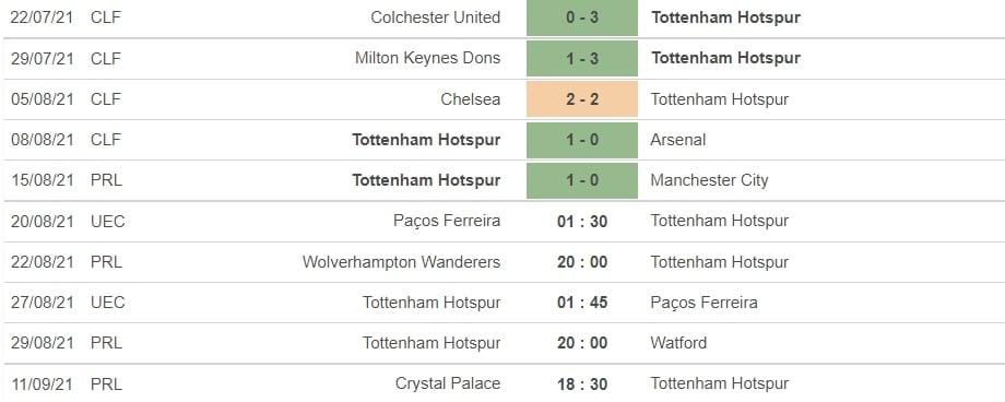 Nhận định Pacos Ferreira vs Tottenham, 01h30 ngày 20/08: Europa Conference League 2021 5