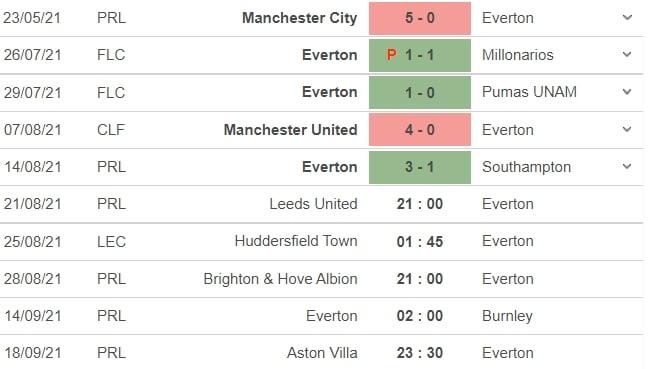 Nhận định Leeds vs Everton, 21h00 ngày 21/08: Vòng 2 Ngoại hạng Anh  5