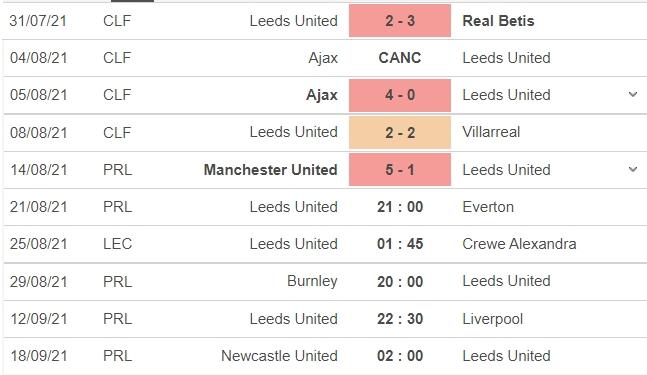 Nhận định Leeds vs Everton, 21h00 ngày 21/08: Vòng 2 Ngoại hạng Anh  4