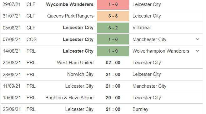 Nhận định West Ham vs Leicester City, 02h00 ngày 24/08: vòng 2 Ngoại hạng Anh 5