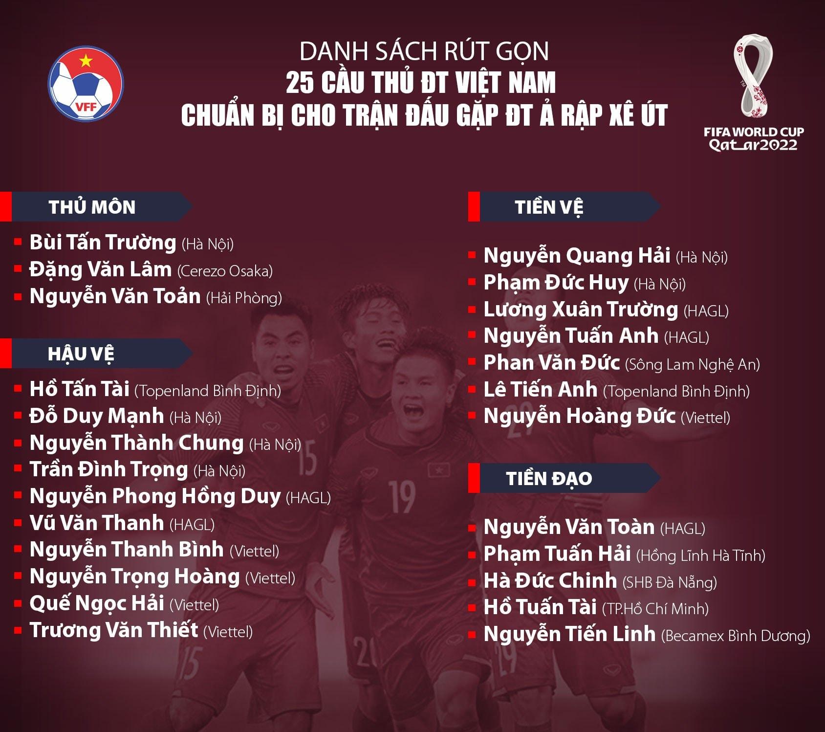 ĐT Việt Nam chốt danh sách 25 cầu thủ trong trận đấu gặp Ả Rập Xê Út 1