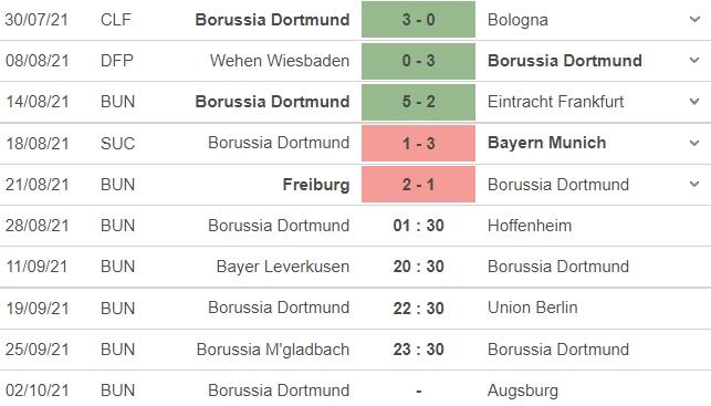 Nhận định Dortmund vs Hoffenheim, 01h30 ngày 28/08: Vòng 3 Bundesliga  4