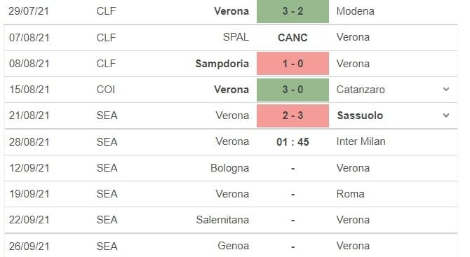 Nhận định Verona vs Inter Milan, 02h00 ngày 28/08: Vòng 2 Serie A 4