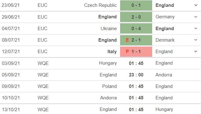 Nhận định Hungary vs Anh, 01h45 ngày 03/09: Vòng loại World Cup 2022 4
