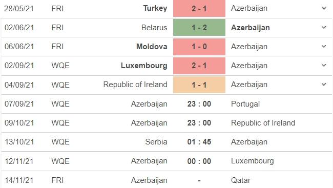 Nhận định Azerbaijan vs Bồ Đào Nha, 23h00 ngày 07/09: Vòng loại World Cup 2022 4