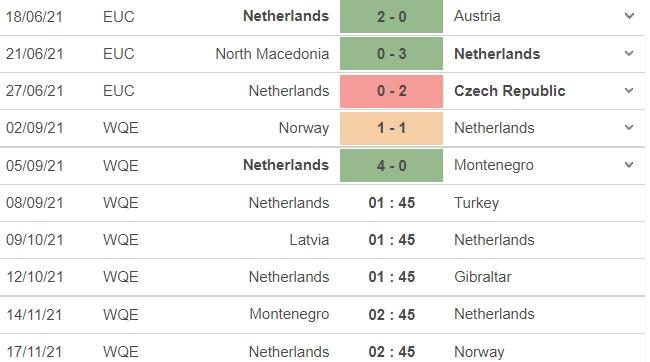 Nhận định Hà Lan vs Thổ Nhĩ Kỳ, 01h45 ngày 08/09: Vòng loại World Cup 2022 4