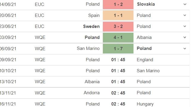 Nhận định Ba Lan vs Anh, 01h45 ngày 09/09: Vòng loại World Cup 2022 4