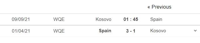 Nhận định Kosovo vs Tây Ban Nha, 01h45 ngày 09/09: Vòng loại World Cup 2022 6