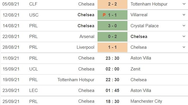 Nhận định Chelsea vs Aston Villa, 23h30 ngày 11/09: Vòng 4 Ngoại hạng Anh 4
