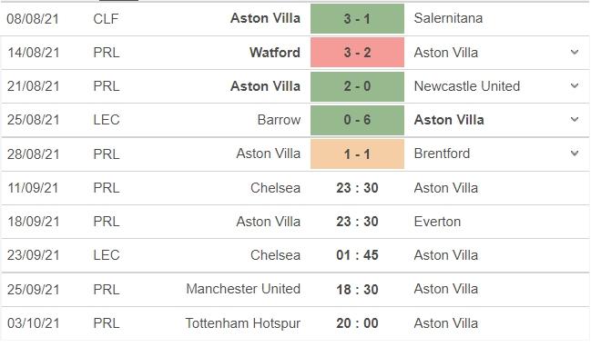 Nhận định Chelsea vs Aston Villa, 23h30 ngày 11/09: Vòng 4 Ngoại hạng Anh 5
