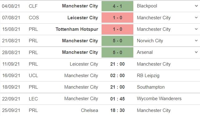 Nhận định Leicester vs Man City, 21h00 ngày 11/09: Vòng 4 Ngoại hạng Anh 5