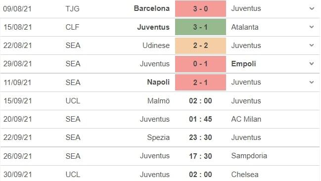 Nhận định Malmo vs Juventus, 02h00 ngày 15/09: Vòng bảng UEFA Champions League  5
