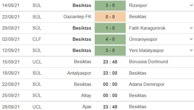 Nhận định Besiktas vs Dortmund, 23h45 ngày 15/09: Vòng bảng UEFA Champions League  4