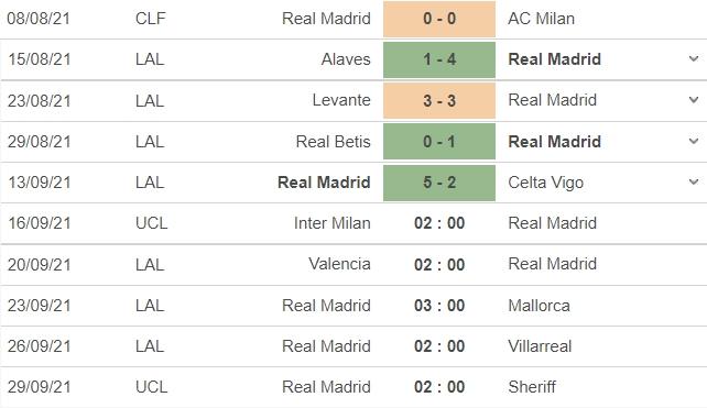Nhận định Inter vs Real, 02h00 ngày 16/09: Vòng bảng UEFA Champions League  5