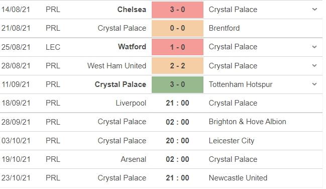 Dự đoán Liverpool vs Crystal Palace, đội hình ra sân, tỉ số chung cuộc: 21h00 ngày 18/09 5