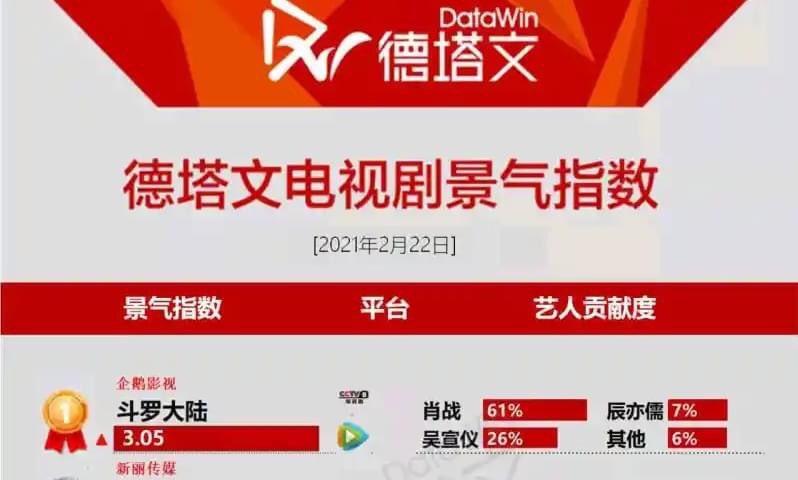 Đấu La Đại Lục của Tiêu Chiến phá đảo Datawin, lập kỷ lục nửa đầu năm 2021 2