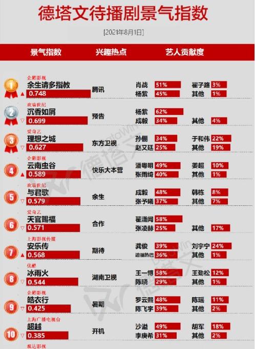 10 phim Trung hot nhất tháng 8: Dư Sinh của Dương Tử, Tiêu Chiến top 1, Vương Nhất Bác mất hút gần cuối bảng 11