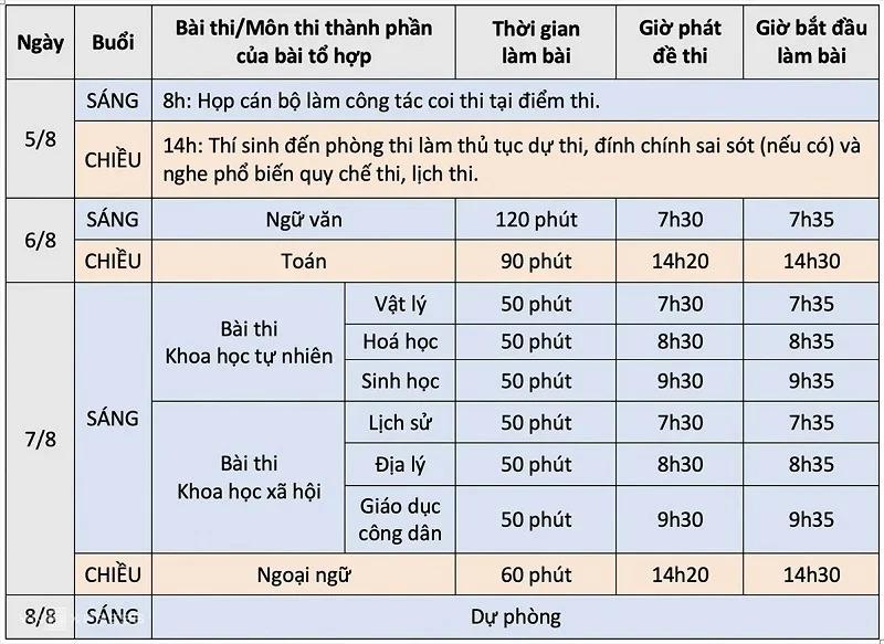 Đề thi môn tổ hợp KHXH kỳ thi THPT Quốc gia 2021 đợt 2 tất cả các mã đề 1