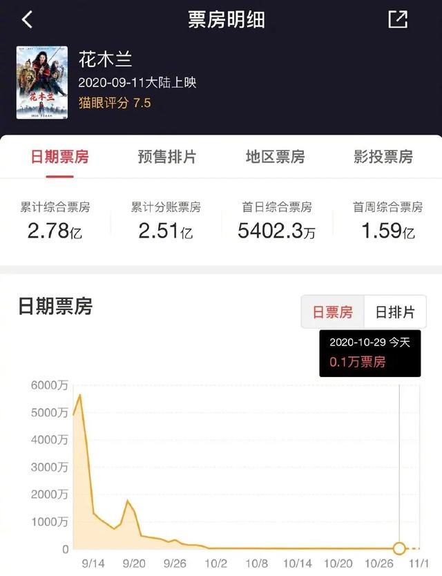 Lưu Diệc Phi đăng ảnh mộc khiến netizen nhớ về thất bại thảm hại của Mulan 5