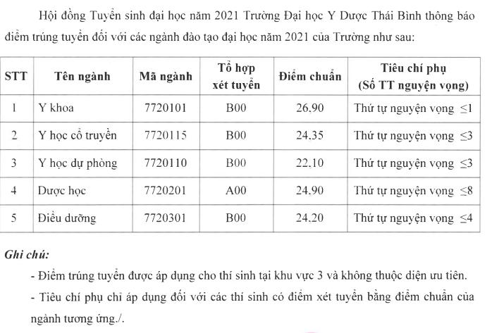 Điểm chuẩn đại học Y Dược Thái Bình năm 2021 1