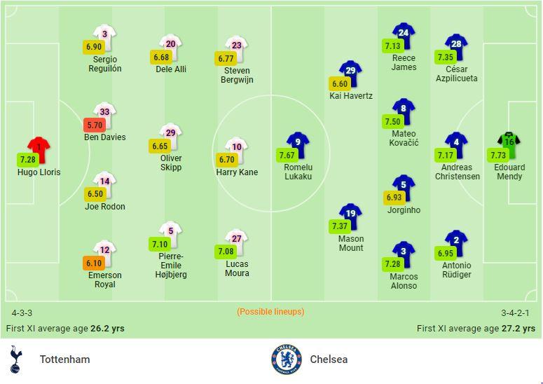 Nhận định Tottenham vs Chelsea (22h30, 19/09) vòng 5 Premier League: Chủ nhà lâm nguy 2