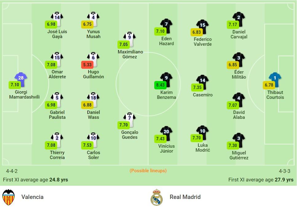 Nhận định Valencia vs Real Madrid (02h00, 20/09) vòng 5 La Liga: 'Hang dơi' đi dễ khó về 3