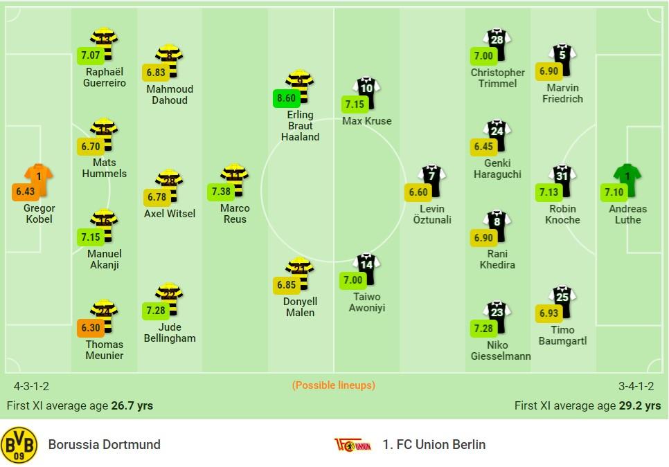 Nhận định Dortmund vs Union Berlin (22h30, 19/09) vòng 5 Bundesliga: Ai cản nổi 'quái vật' Haaland? 3