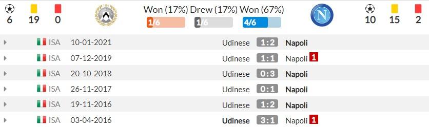 Nhận định Udinese vs Napoli (1h45, 21/09) vòng 4 Serie A: 'Trai cò đánh nhau, ngư ông đắc lợi' 4