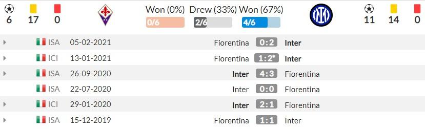 Nhận định Fiorentina vs Inter Milan (1h45, 22/09) vòng 5 Serie A: Thử thách cho nhà vô địch 3