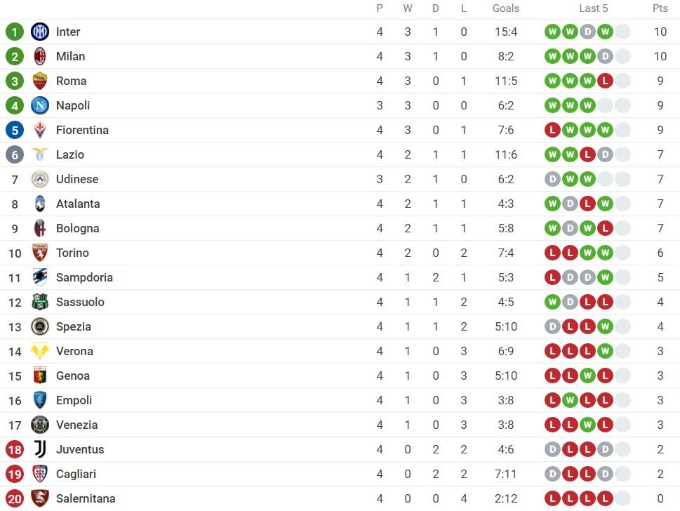 Nhận định Fiorentina vs Inter Milan (1h45, 22/09) vòng 5 Serie A: Thử thách cho nhà vô địch 5