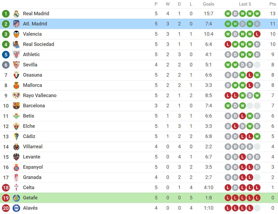 Nhận định Getafe vs Atletico Madrid (00h30, 22/09) vòng 6 La Liga: 'Song sát' Suarez - Griezmann tái hợp 4