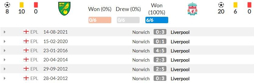 Nhận định Norwich vs Liverpool (01h45, 22/09), vòng 5 Premier League: Cơ hội cho 'kép phụ' 4