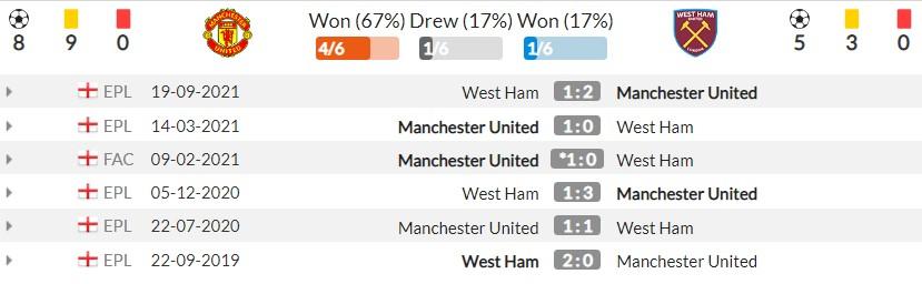 Nhận định Man Utd vs West Ham (01h45, 23/09) vòng 3 Cúp Liên đoàn Anh: Chờ Sancho, Lingard bùng nổ 3