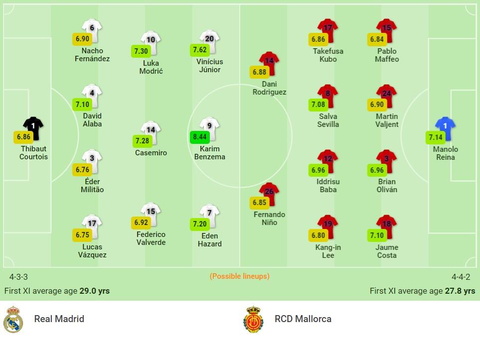 Nhận định Real Madrid vs Mallorca (3h, 23/09) vòng 6 La Liga: Khó cản song sát Benzema - Vinicius 2