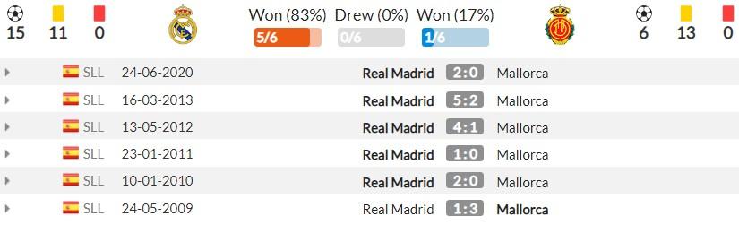 Nhận định Real Madrid vs Mallorca (3h, 23/09) vòng 6 La Liga: Khó cản song sát Benzema - Vinicius 5