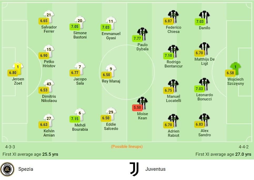 Nhận định Spezia vs Juventus (1h45, 23/09) vòng 5 Serie A: Chưa qua cơn 'bĩ cực' 3