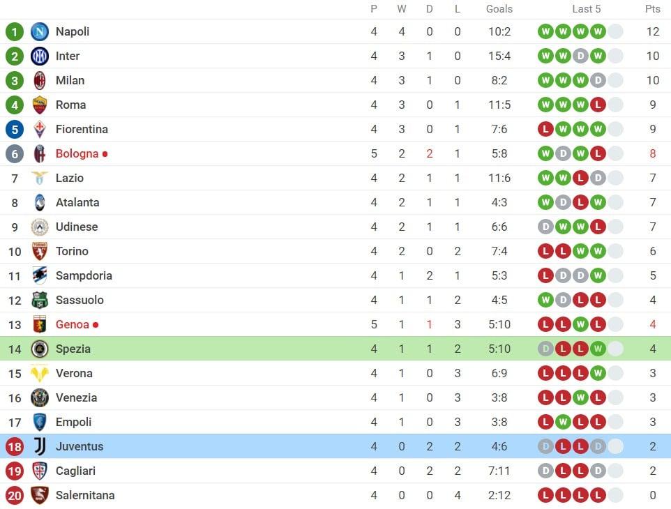 Nhận định Spezia vs Juventus (1h45, 23/09) vòng 5 Serie A: Chưa qua cơn 'bĩ cực' 6
