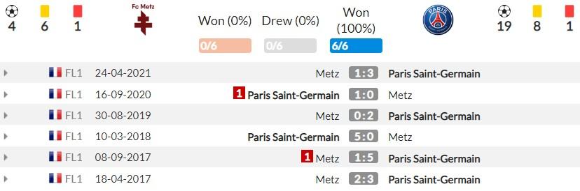 Nhận định Metz vs PSG (2h00, 23/09) vòng 7 Ligue 1: Vắng Messi, không vấn đề 4