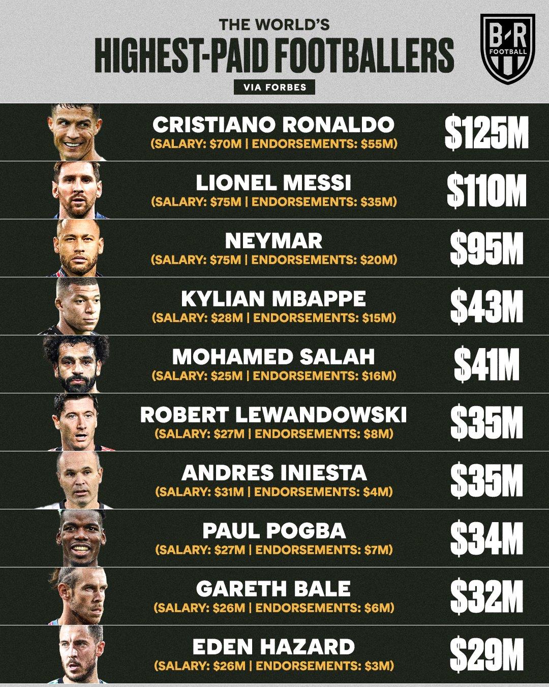 Ronaldo đòi lại ngôi 'Vua kiếm tiền' trong làng bóng đá thế giới từ tay Messi 1