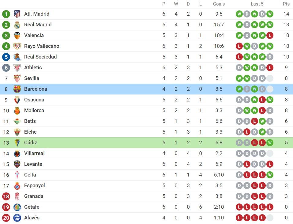 Nhận định Cadiz vs Barcelona (3h00, 24/09) vòng 6 La Liga: 'Báo động đỏ' cho Koeman 5