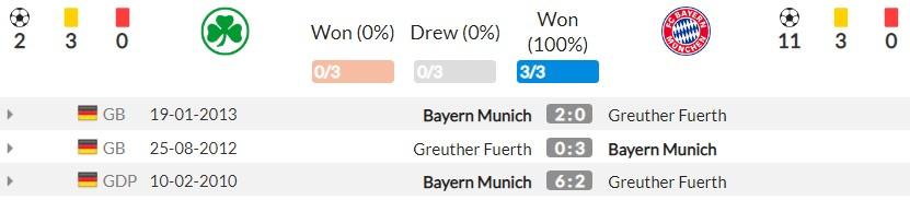 Nhận định Fuerth vs Bayern Munich (1h30, 25/09) vòng 6 Bundesliga: Tí hon gặp Goliath 3